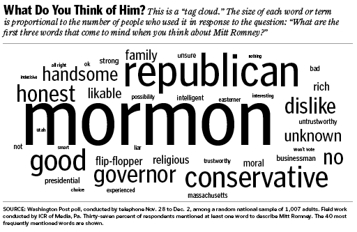 tag cloud romney