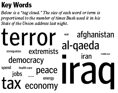 tag cloud state of the union speach bush