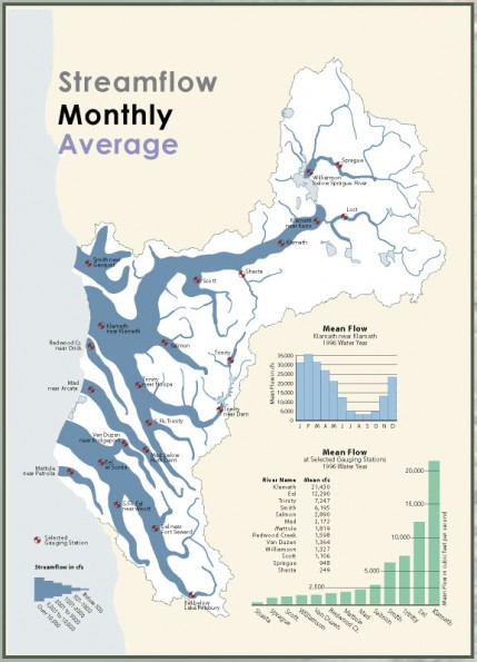 six rivers streamflow