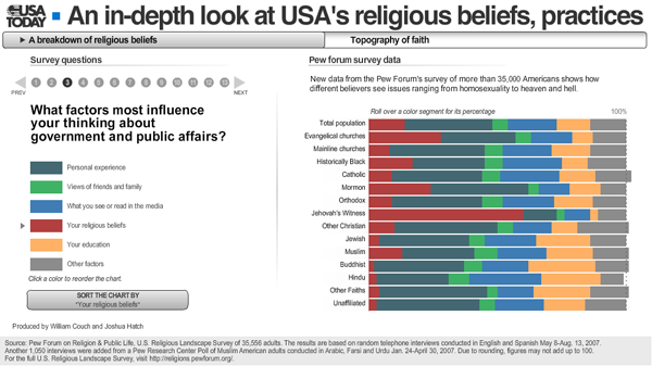 usa today religion bar charts