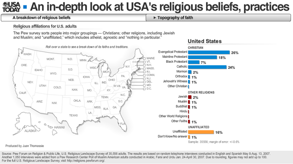 An InDepth Look At USAs Religious Beliefs Practices USA Today - Usa religion map