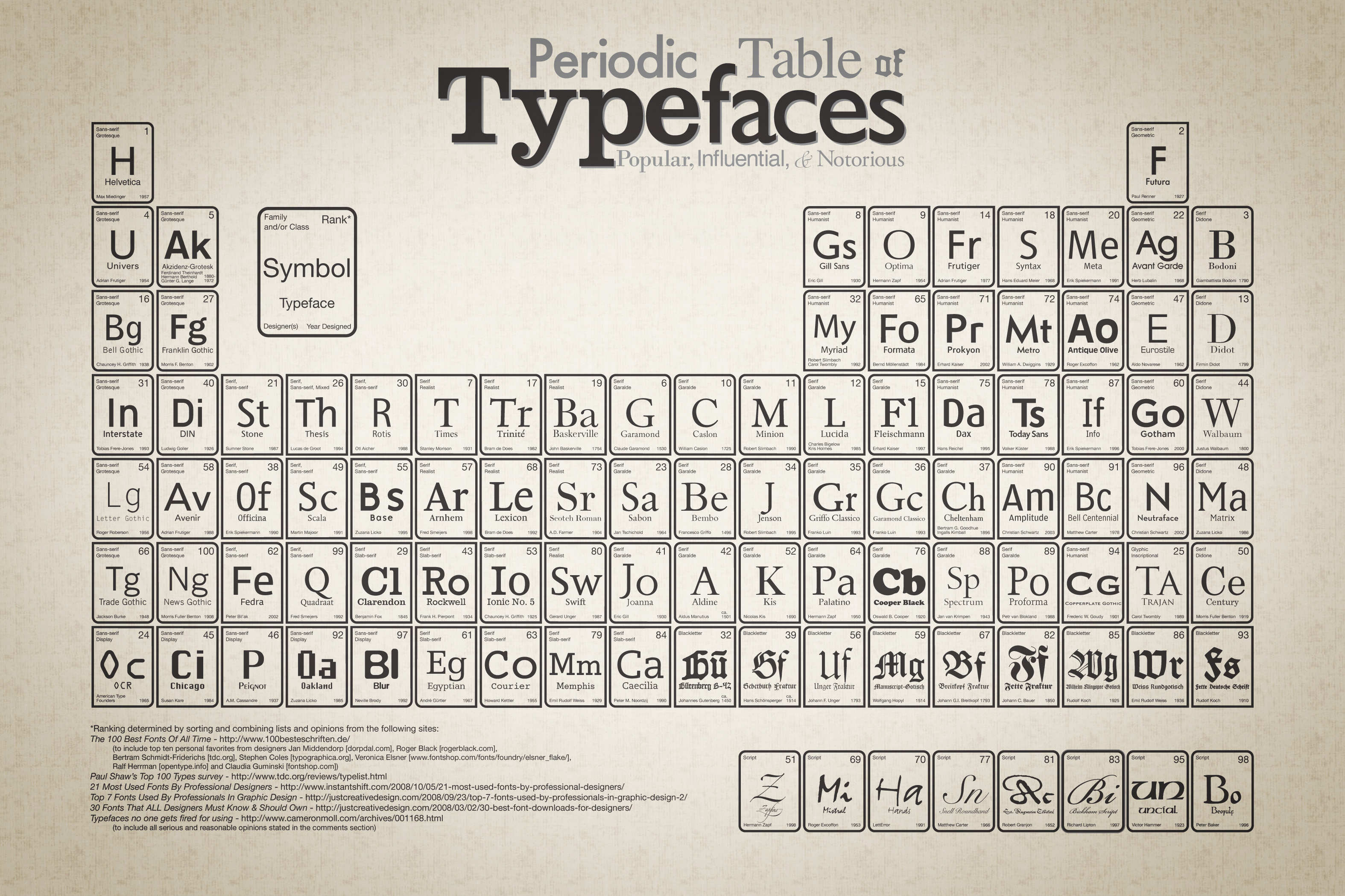 Font kelsos corner click image above for larger view the periodic table of typefaces urtaz Choice Image