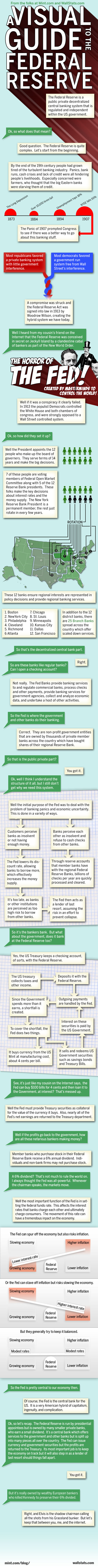 visualguidetothefederalreserve