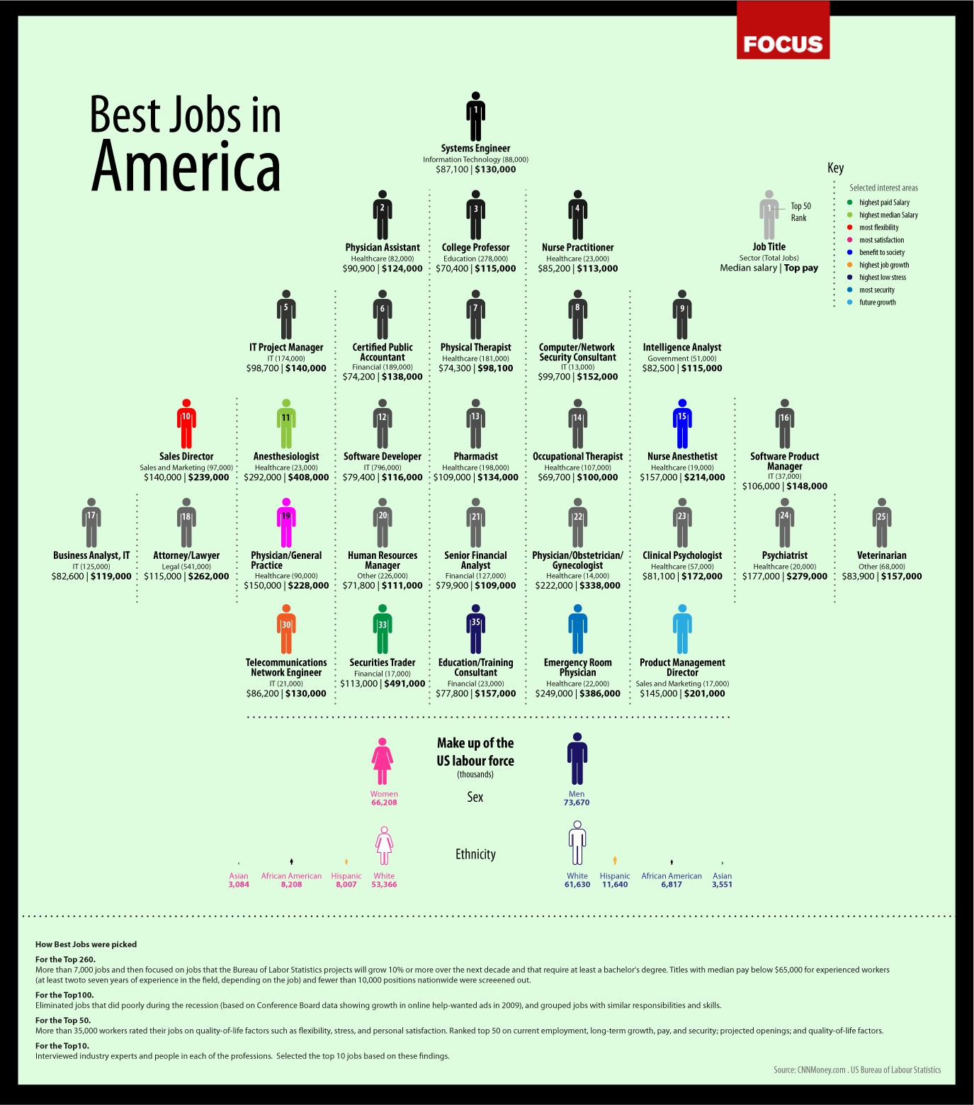 best_jobs_in_america